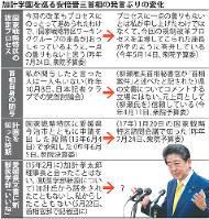 加計学園を巡る安倍晋三首相の発言ぶりの変化
