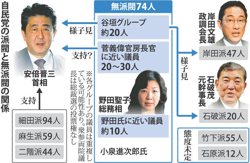 自民党総裁選:迷える無派閥74人 各陣営の「草刈り場」 - 毎日新聞