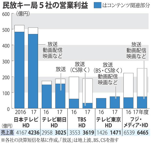 民放キー局5社:決算 フジ5年ぶり増益 収入の多角化進む - 毎日新聞
