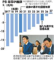 PB赤字の推移