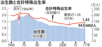 人口動態統計:17年の出生率1.4...