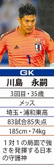 「1」GK川島永嗣