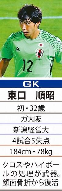 「12」GK東口順昭