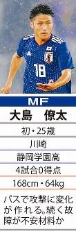 「18」MF大島僚太