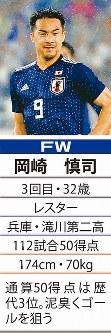 「9」FW岡崎慎司