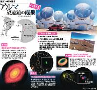 アルマ望遠鏡の成果