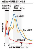 地震波の周期と揺れの強さ