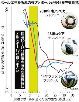 ボールに当たる風の強さとボールが受ける空気抵抗