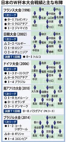 日本のW杯本大会戦績と主な布陣