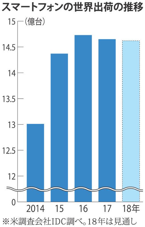 4db9ffb95220d スマホ:続く市場の停滞に中国の影 普及一巡で販売低迷 - 毎日新聞