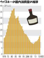 ウイスキーの国内消費量の推移