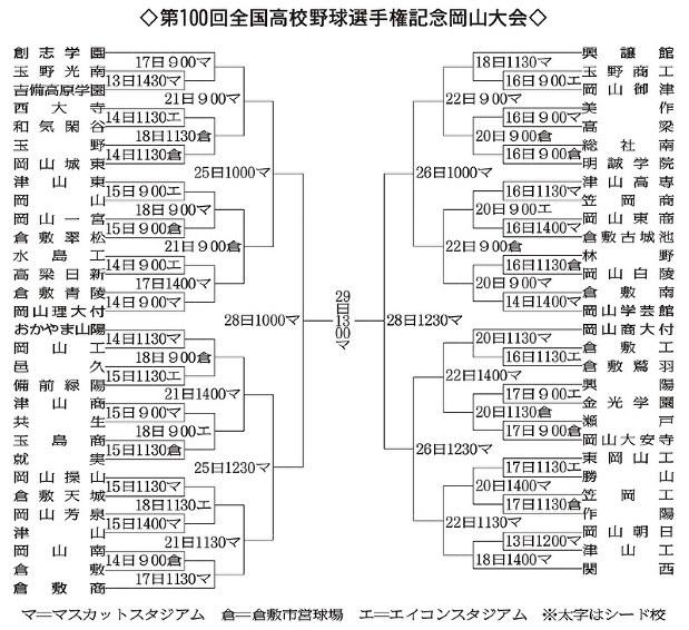 第100回全国高校野球:岡山大会 組み合わせ決定 59チームが熱戦 ...