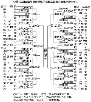 第100回全国高校野球:愛媛大会 ...