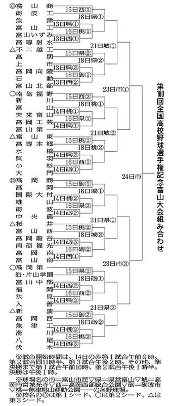 千葉 県 高校 野球 トーナメント
