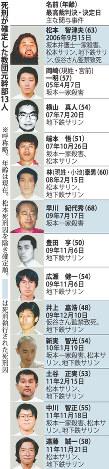 死刑が確定した教団元幹部13人