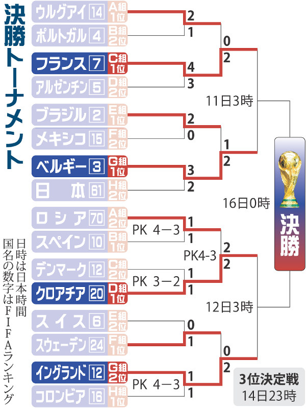 ロシアW杯:サッカー 準々決勝 準決勝カード決まる | 毎日新聞