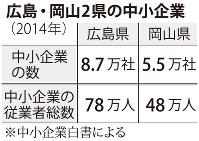 広島・岡山2県の中小企業