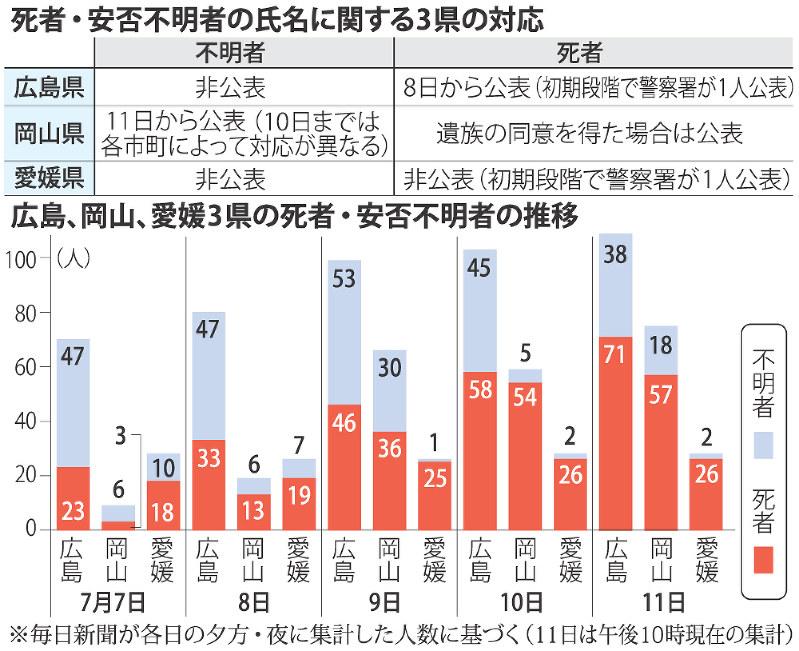 【西日本豪雨】死者・不明者の実名公表、3県で差…情報共有か保護か 愛媛・中村知事「慎重になるべきだ」 YouTube動画>4本 ->画像>17枚