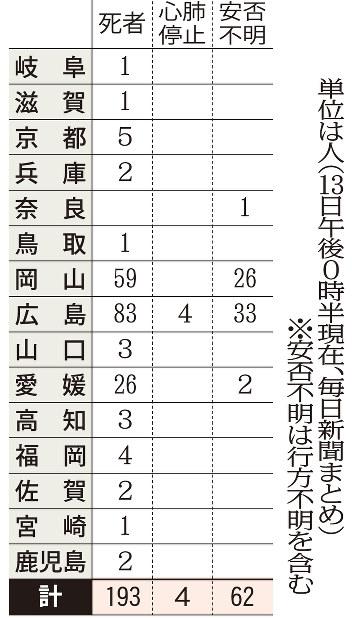 西日本豪雨による死者、心肺停止、安否不明の数(13日午後0時半現在)