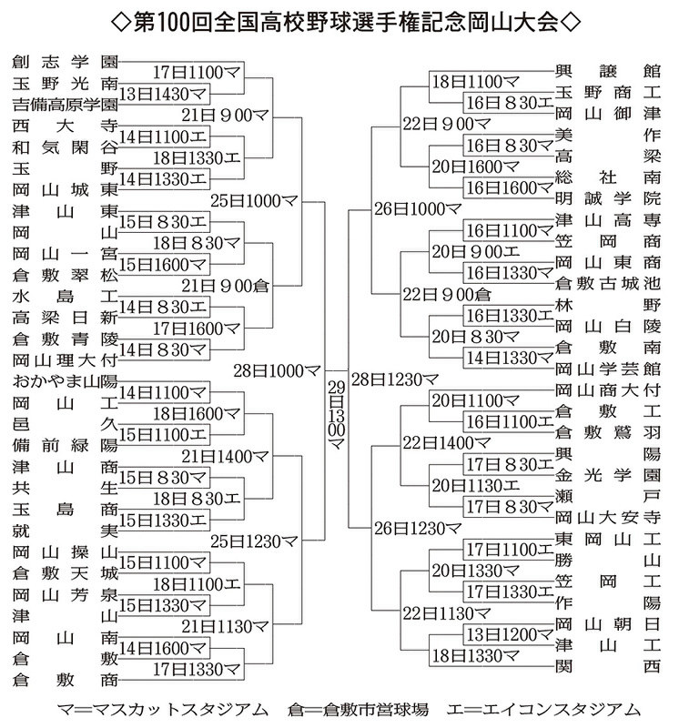 第100回全国高校野球:岡山大会 きょう開幕 59校激突 1、2回戦 ...