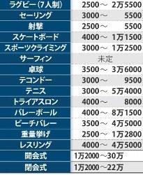 東京五輪のチケット価格帯※7月20日現在 左が競技名、右が価格帯(円)