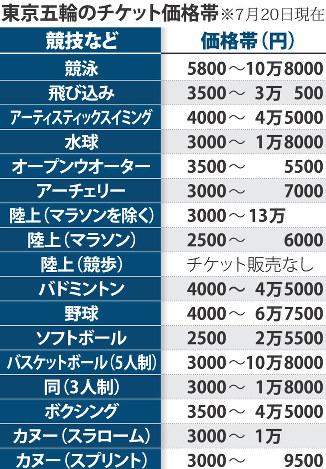「東京五輪 チケット」の画像検索結果