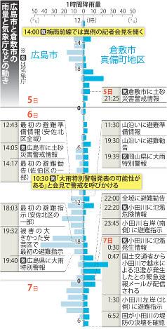 広島市と倉敷市の雨量と気象庁などの動き