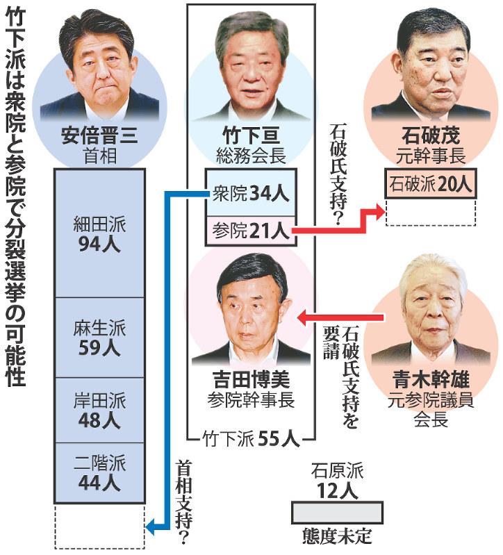 自民党総裁選:竹下派分裂選挙の恐れ 石破氏支持の動き - 毎日新聞