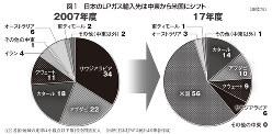 日本のLPガス輸入先