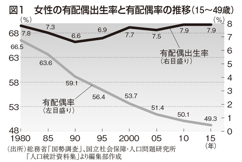 女性の有配偶出生率と有配偶率の推移(15~49歳) (編集部作成)