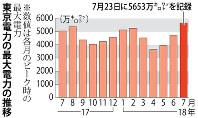 東京電力の最大電力の推移