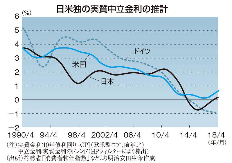 日米独の実質中立金利の推計