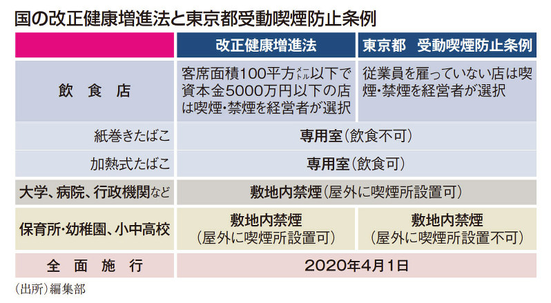 国の改正健康増進法と東京都受動喫煙防止条例(編集部)