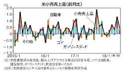 米小売売上高(前月比)