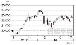 日経平均(2017年8月4日~18年7月27日)