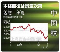上海総合株価指数(2017年7月28日~18年7月27日)