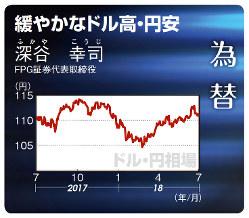ドル・円(2017年7月28日~18年7月20日)