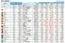 世界主要株価(Bloomberg)