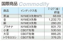 国際商品 商品、インデックス名、終値(Bloomberg)