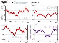 為替レート ユーロ・円、ポンド・円、韓国ウォン・円、ユーロ・ドル(2017年7月31日~18年7月27日)