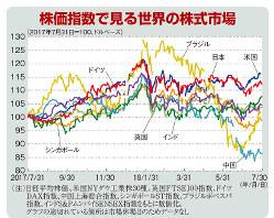 株価指数で見る世界の株式市場(2017年7月31日=100、ドルベース)