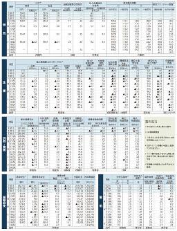 経済データ 日本の景気、生産、消費・物価、国際収支、雇用(2018年7月30日日本時間更新)