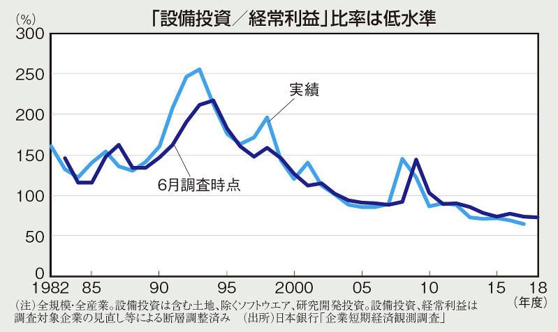 「設備投資/経常利益」比率は低水準(日本銀行)