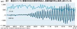 図1 東芝のパソコン事業の月別の推移を見ると、営業利益が売上高を上回っている(出所)東芝第三者委員会の調査報告書(2015年7月20日)