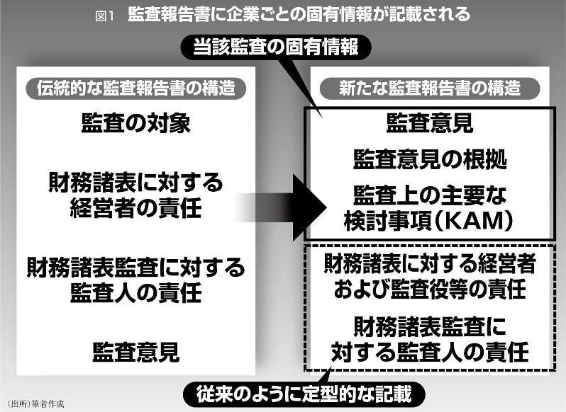 図1 監査報告書に企業ごとの固有情報が記載される(出所)筆者作成