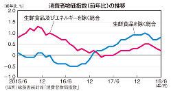 消費者物価指数(前年比)の推移(総務省統計局「消費者物価指数」)