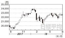 日経平均1年間の週足チャート(2017年8月11日~18年8月3日)