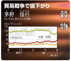 大豆・小麦・トウモロコシ:CBOT期近(2017年8月7日~18年8月3日)
