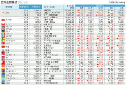 世界主要株価 2018年8月3日(金)終値と過去3年の騰落率