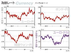 為替レート ユーロ・円、ポンド・円、韓国ウォン・円、ユーロ・ドル(2017年8月7日~18年8月3日)